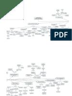 Mapa Fundamentos de Manufactura Moderna