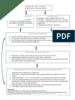 schools assessment data flow chart