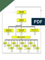 Struktur Organisasi Rawat Inap