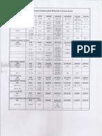 Material Comparison Scan