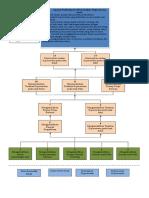 Diagram Analisis Instruksional Kep. Anak