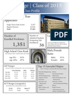 Yale Class of 2015 Profile