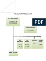 Struktur UPT PTC