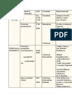 Periodizarea literaturii române