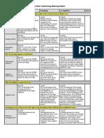 assessment 3b rubric