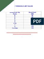 Noise Threshold Limit Values