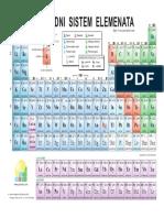 Periodni Sistem Elemenata (1)