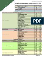 Oferta de Ciclos Formativos de Grado Medio y Superior de Gran Canaria 2016-17 Con Notas de Corte Color