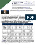 Stocks are Re-testing Resistances