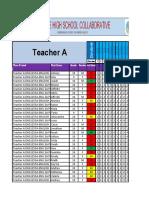 teacher a collaborative results