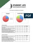 post retreat survey results