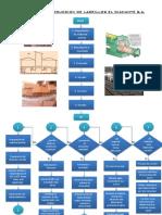Proceso de Produccion de Ladrillos Flujogramas