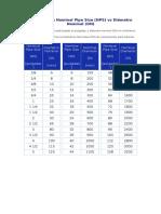 Equivalencia Nominal Pipe Size