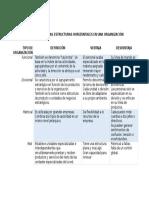 Cuadro Comparativo de Las Estructuras Horizontales en Una Organización