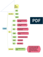 Adverbios - esquema