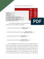 Balances Financieros PDVSA