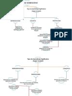 Mapa Conceptual Aprendizaje Significativo Ausubel