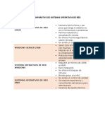 CUADRO CONPARATIVO DE SISTEMAS OPERATIVOS DE RED.docx