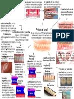 protesis total mapa mental.pptx