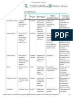 Poisoning Syndromes - Toxidromes