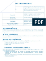 Obligaciones Derecho Civil