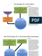 CCX Scandal Chart