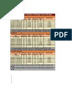 Comparison of Tax liabilities pre