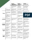 Sensory Processing Charts