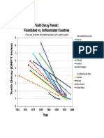 Graph WHO Tooth Decay Data, DMFT of F vs Non-F Countries