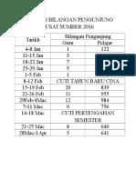 Analisis Bilangan Pengunjung Pusat Sumber 2016
