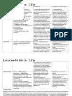 teorias principales,rasgos,cognitivo conductual y rogeriana