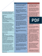 D&D Class Chart
