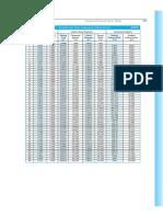 Compound Interest Factor Table