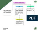 1_6 MapaConceptual_Objetivos Del Gobierno de La TI