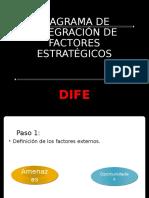 Diagrama de Integración de Factores Estratégicos