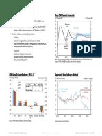 GDP Forecast Summary