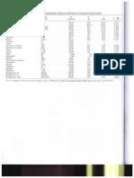 Tabelas Termodinâmica