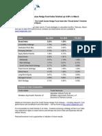 Cs Hedge Index Performance 03 16