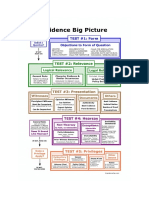 Evidence Big Picture Flowchart
