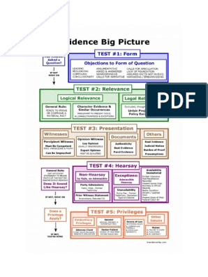 Evidence Big Picture Flowchart Hearsay Judiciaries