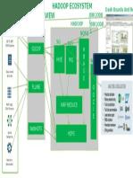 Hadoop Ecosystem Presentation
