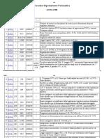 URBANISTICA DIPARTIMENTO circolari DAL 1996 AL 2000