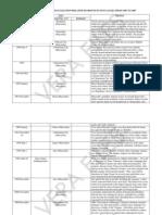 Timeline of Nueva Ecija's election-related violence