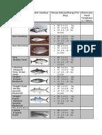 Jenis Ikan Pelagis Besar dan Kecil.docx