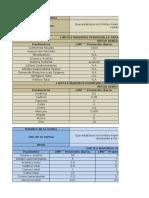 TABLAS DE LMP DE NORMATIVIDAD DE AGUAS RESIDUALES.xlsx