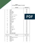 Tablas de Procentajes Promedio de Seguro 29124