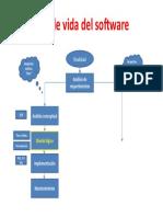 Ciclo de Vida de un Software