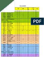 雙溪城中施測時間表
