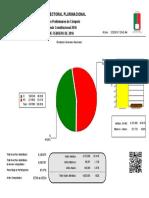 'Resultados Preliminares-Resultados Generales Nacionales