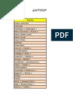 Daftar Ukuran PH TDS PPM Untuk Tanaman Hidroponik